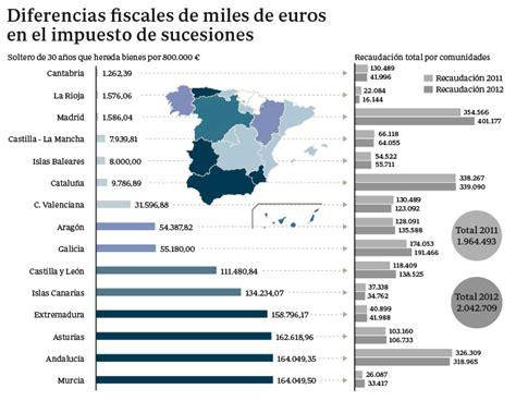 calculo del impuesto de sucesiones en murcia 2015 la dispersi 243 n fiscal auton 243 mica dispara el 171 turismo de