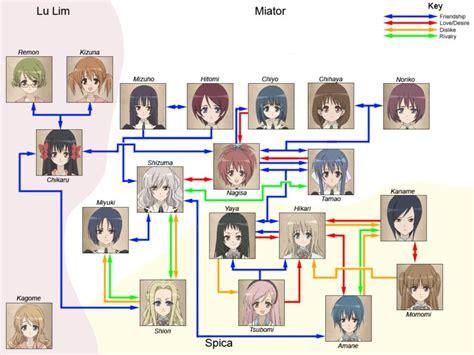 character relationship chart strawberry panic relationship chart strawberry panic