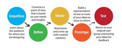 design thinker meaning hoe design thinking uw organisatie nieuwe kansen biedt