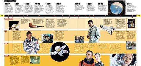 pop origin space exploration history timeline page 3 pics about space