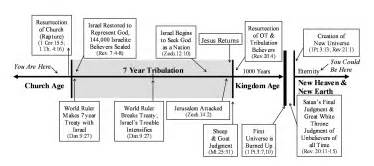 Outline Of End Time Events Predicted In The Bible by Timelines Time Lines From The Bible