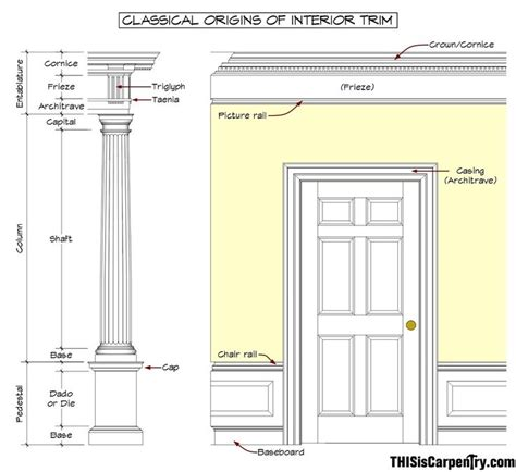 interior design terms 23 best architectural terminology images on pinterest