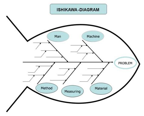 ishikawa diagram ishikawa diagram openqass