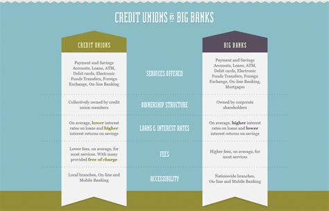 Credit Union Guarantor Form Make Your Money Matter Credit Union Plus