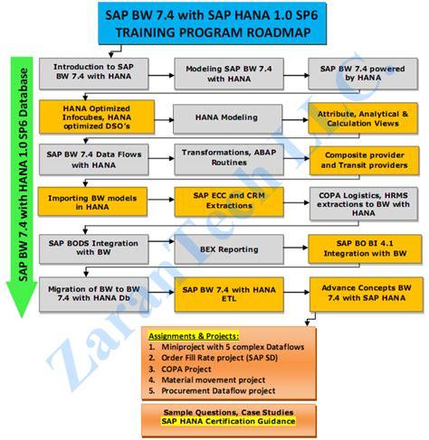 sap nwds tutorial pdf abap development for sap netweaver bi pdf sclubutorrent
