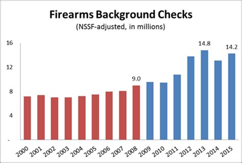 Fbi Firearms Background Check Obama S Numbers January 2016 Update Factcheck Org