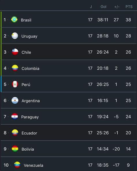 v 242 ng loại world cup 2018 khu vực nam mỹ argentina sảy