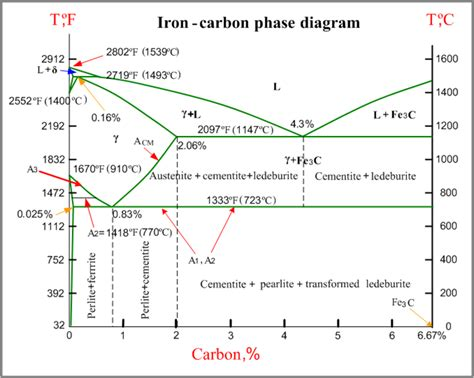 phase diagrams in metallurgy the metallurgy of cast iron process