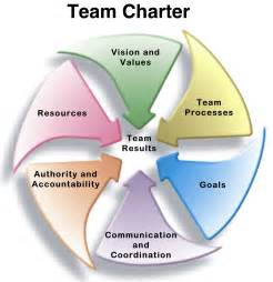 team charters templates create a team charter to go faster and smarter lyn