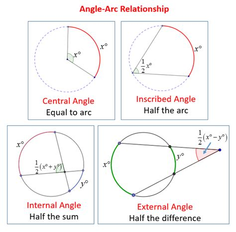 one arcs intercepted arcs and angles of a circle solutions
