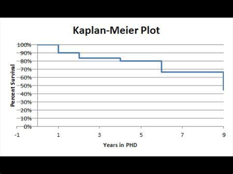 tutorial spss kaplan meier kaplan meier survival analysis in excel youtube