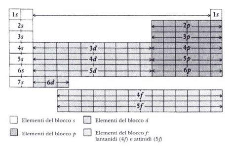 tavola periodica semimetalli tavola periodica degli elementi con numeri di ossidazione