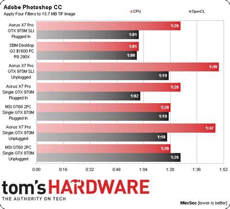 adobe premiere pro gtx 970 aorus x7 proadobe creative cloud and productivity results