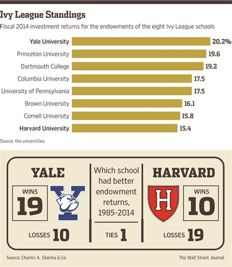 Princeton Mfin Vs Harvard Mba by Yale S Endowment Tops Harvard S Again In Battle Of