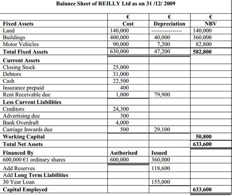 trading profit and loss account and balance sheet example with