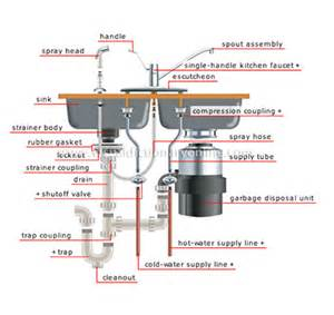 bat bathroom in plumbing diagram bat get free