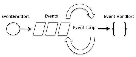 tutorialspoint observer pattern node js event loop