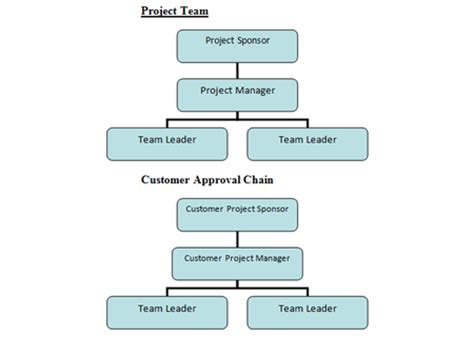 Data Warehousing A Guide To Getting Projects Approved Chain Of Command Template
