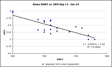 How Does Mba Calculate Gpa by Sloan How Important Is The Gmat Vs Gpa Mba Data Guru