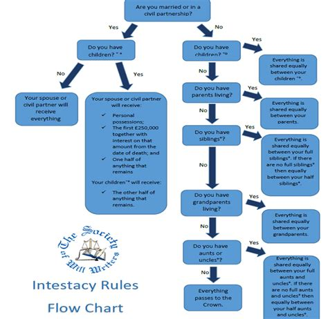 intestacy flowchart uk intestacy flowchart 28 images beckett investment
