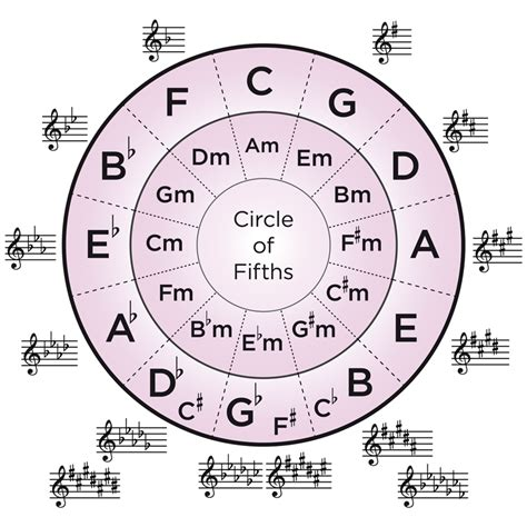 Circle Of Fifths Worksheet by The Harp And You Harp For Beginners How To Work The