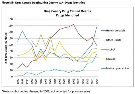 King County Detox by Need Detox King County Loses Beds As Overdoses