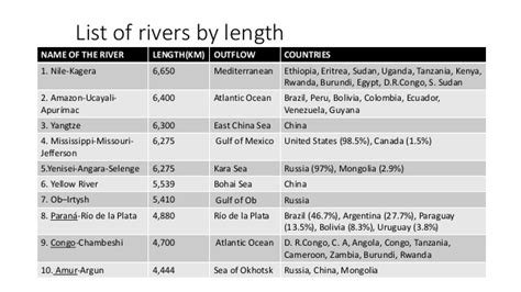 names of rivers rivers