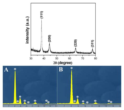 xrd pattern of gold sensors free full text gold nanoparticles with special