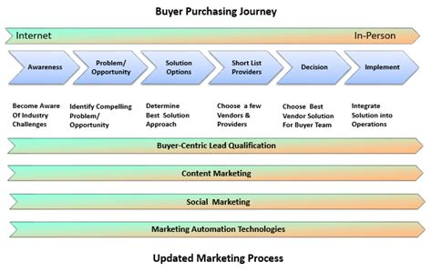 Facilitating The Evolving Buyer Journey Both Marketing And Sales Must Adapt Sales Attack Plan Template