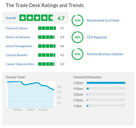 the trade desk glassdoor the trade desk the gem of advertisement offers growth and