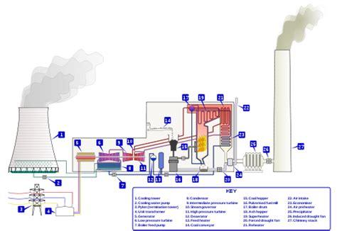 general layout of diesel power plant pdf capire l energia impianti termoelettrici a vapore e