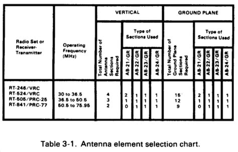 Dod Table Of Distances by Fm 24 19 Radio Operator S Handbook Chptr 3 Antennas