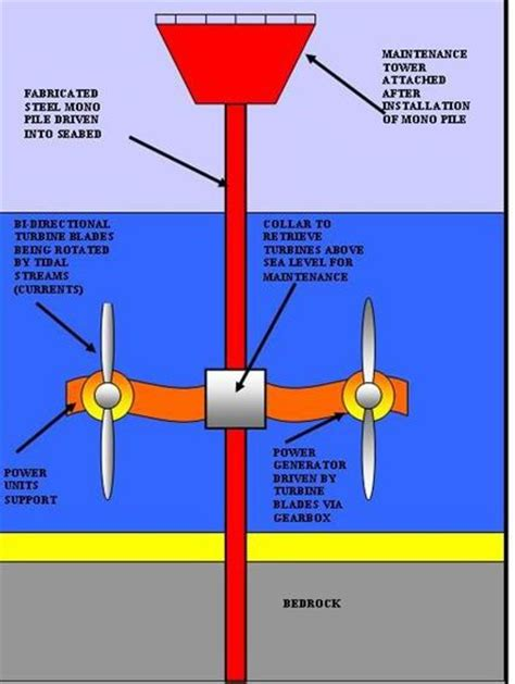 Hvac Design For New Home by How Does Tidal Energy Work Types Of Marine Tidal Stream