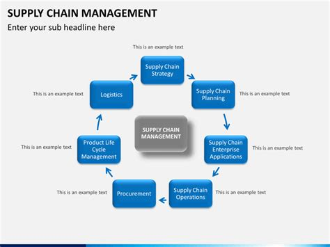 Supply Chain Management Powerpoint Template Sketchbubble Best Supply Chain Powerpoint Template