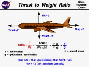 wing design affect  airplanes fly basics