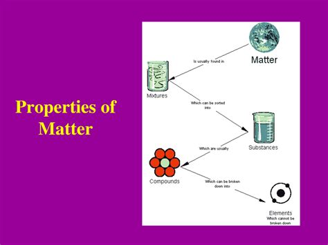 what are properties of matter properties of matter worksheet answers driverlayer