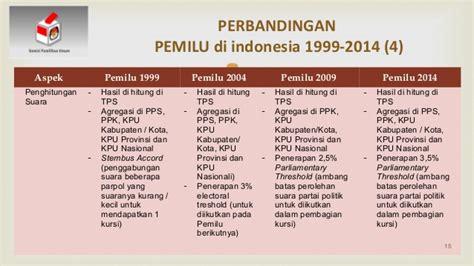 Lu Emergency Di Jakarta perbandingan sistem pemilu di indonesia