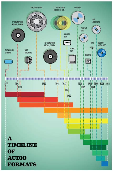 audio format timeline nicholas restivo 187 a timeline of audio formats