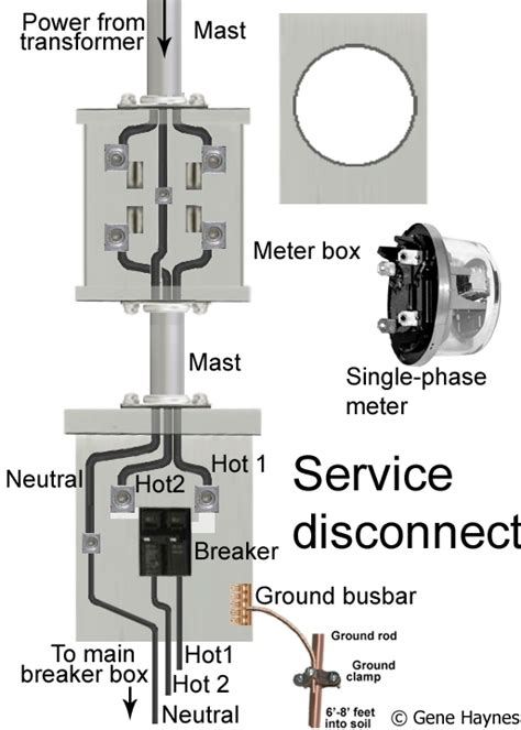 wiring diagram electrical meter box efcaviation