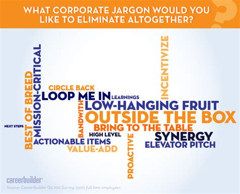 Mba Jargon List by Pictures Corporate Jargon List Daily Quotes About
