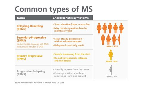 Ms Four a new model for measuring ms vs the four types of ms