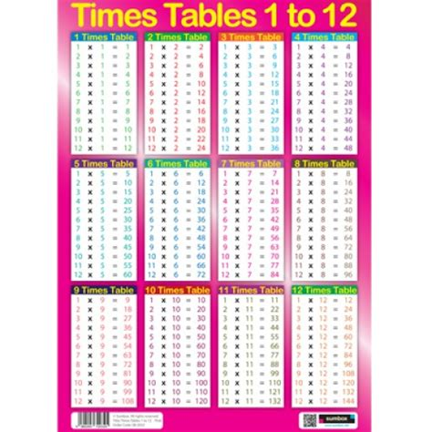 All The Time Tables by All Of The Times Tables Up To 12 Laptuoso
