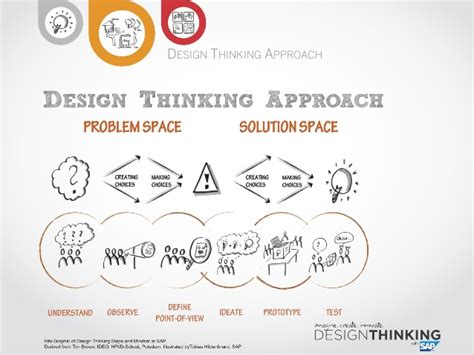 design thinking approach solving complex business and technical challenges using