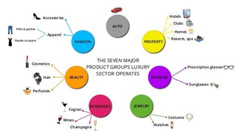 Mba Luxury Brand Management Jewelry by Fashion Beverages Jewelry Eyewearbeauty Property