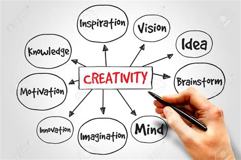 creativity the human brain in the age of innovation books creativity in business i musbahu el yakub