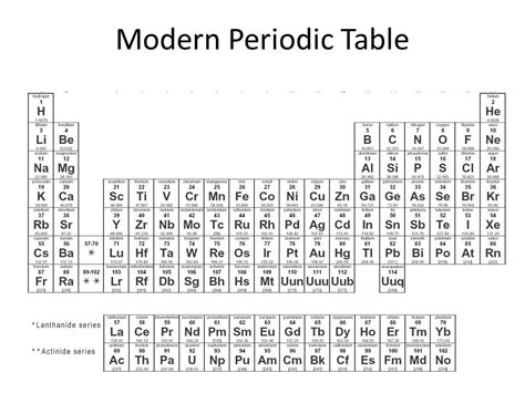 Who Made The Modern Periodic Table by 7b16 Periodic Table Elements Ppt