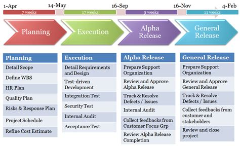 high level project timeline template milestones and status paperless statements project