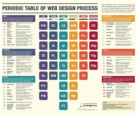 newspaper layout process infographic the periodic table of a web design process