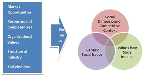 Csr Mba Skool by Corporate Social Responsibility As A Strategic Tool