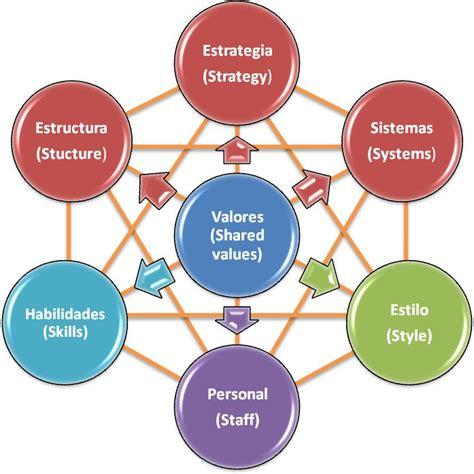 cadena de valor segun mckinsey dos modelos para entender lo que significa cadena de valor